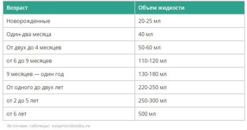 таблица рассчета воды для клизмы