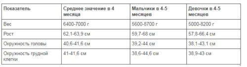 таблица веса и роста для детей 4 месяцев