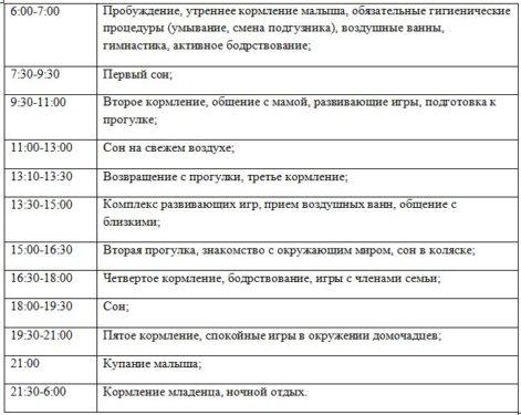 таблица с режимом дня по часам в 3 месяца