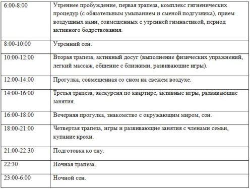 таблица с режимом дня по часам в 4 месяца