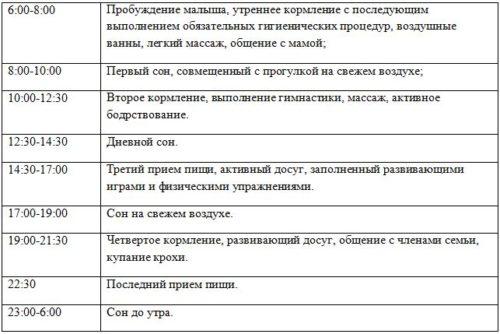 таблица с режимом дня по часам в 5 месяцев