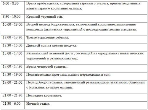 таблица с режимом дня по часам в 6 месяцев