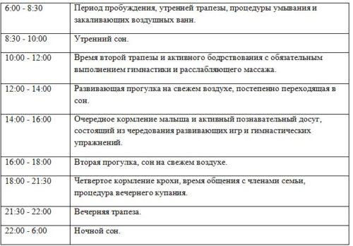 таблица с режимом дня по часам в 7 месяцев