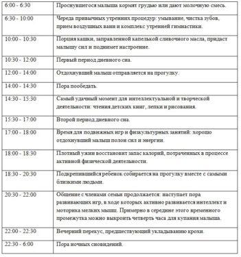 таблица с режимом дня по часам в 1 год