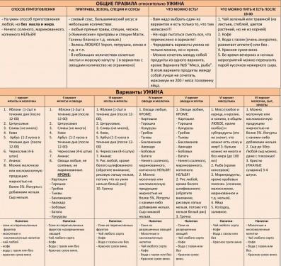 система минус 60  таблица питания ужин