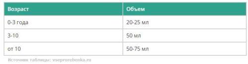 таблица для лекарства