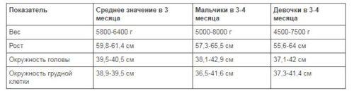 таблица роста и веса для ребенка в 3 месяца