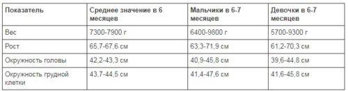 рост и вес ребенка в 6 месяцев