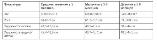 таблица роста и веса для детей 5 месяцев