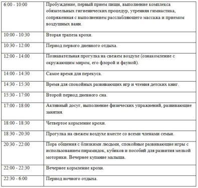 таблица с режимом дня по часам в 10 месяцев