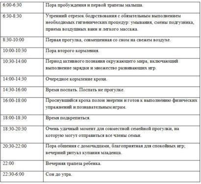 таблица с режимом дня по часам в 9 месяцев